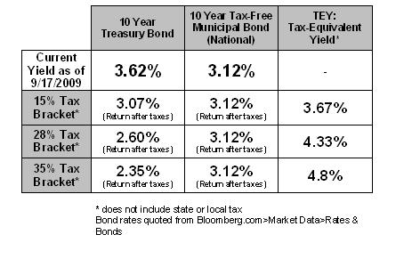 muni bond TEY taxable vs. Tax equivalent